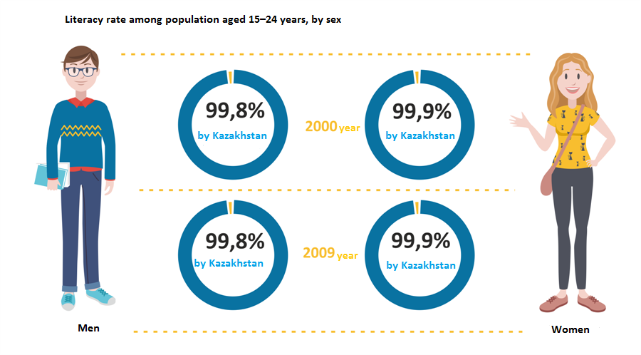 Literacy rate among population aged 15–24 years, by sex