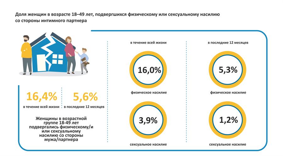 Доля женщин в возрасте 18–49 лет (18-75), подвергшихся физическому или сексуальному насилию со стороны интимного партнера за последние 12 месяцев