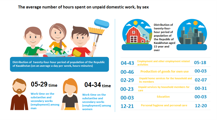 The average number of hours spent on unpaid domestic work, by sex