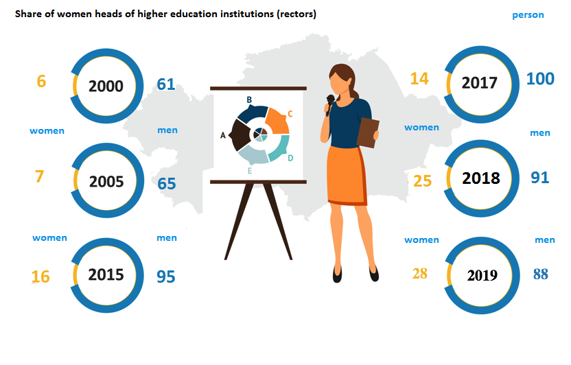 Share of women heads of higher education institutions (rectors) (membership of heads in higher education institutions)