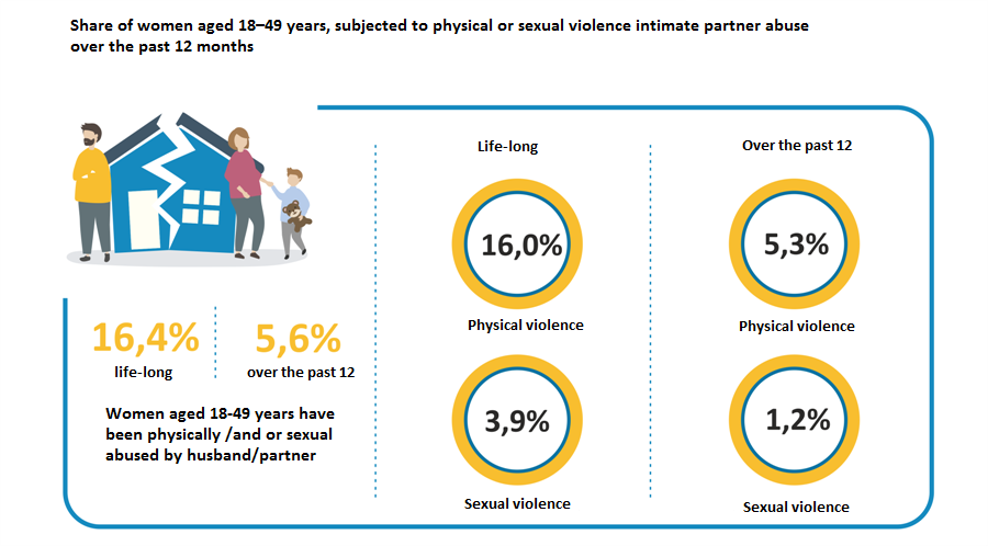 Share of women aged 18–49 years, subjected to physical or sexual violence intimate partner abuse over the past 12 months