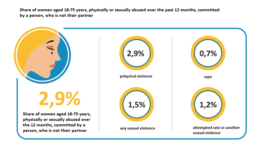 Share of women aged 18-75 years, physically or sexually abused over the past 12 months, committed by a person, who is not their partner