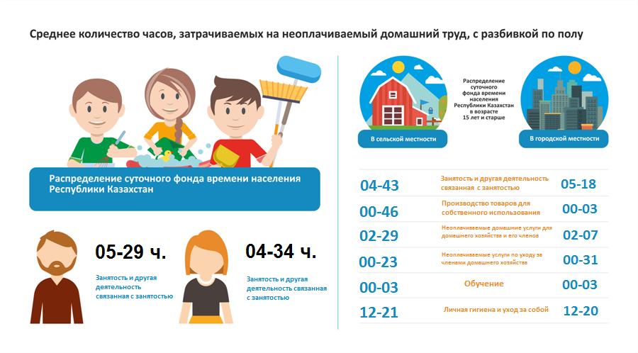 Среднее количество часов, затрачиваемых на неоплачиваемый домашний труд, с разбивкой по полу