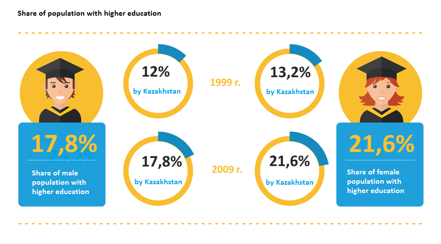 Share of population with higher education