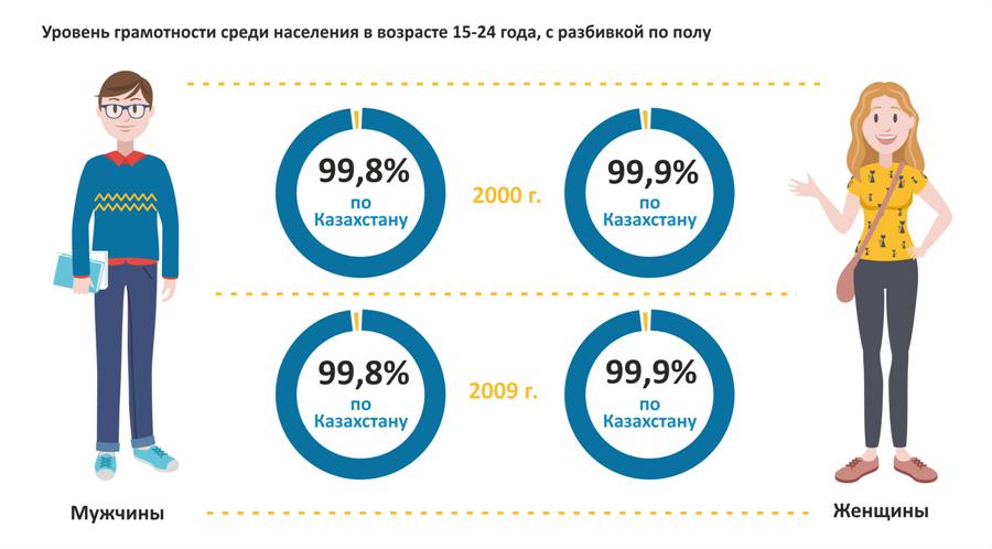 Уровень грамотности среди населения в возрасте 15-24 года, с разбивкой по полу