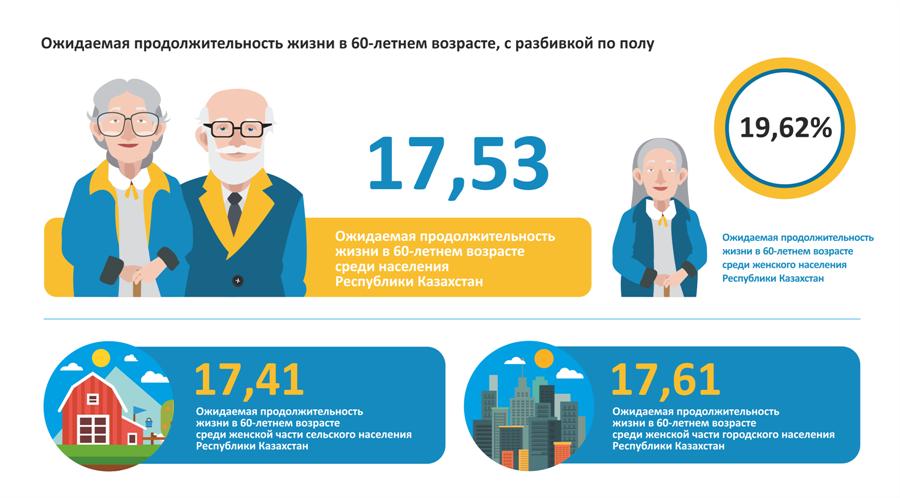 Ожидаемая продолжительность жизни в 60-летнем возрасте, с разбивкой по полу