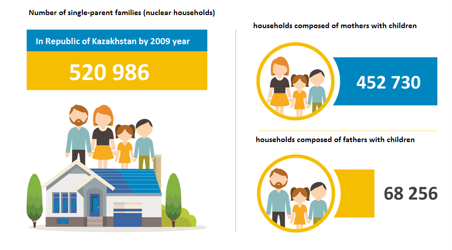 Number of single-parent families (nuclear households)
