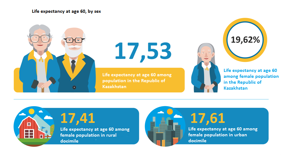 Life expectancy at age 60, by sex