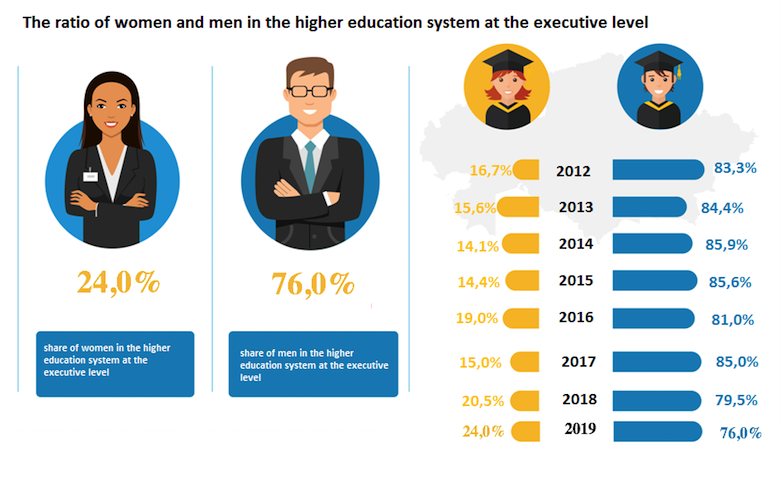 The ratio of women and men in the higher education system at the executive level