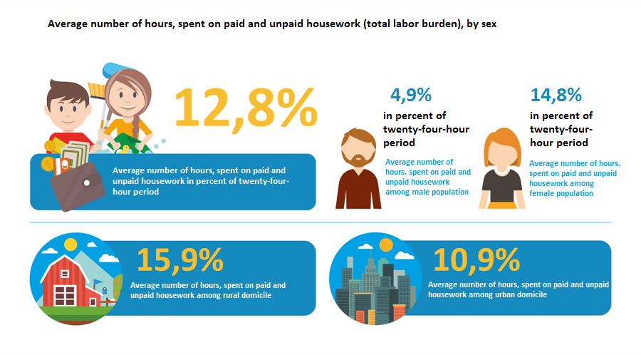 Average number of hours, spent on paid and unpaid housework (total labor burden), by sex